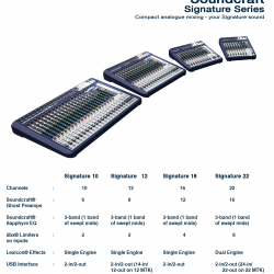 Soundcraft Signature Series